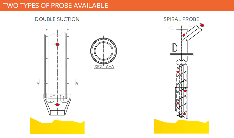 Two types of probe
